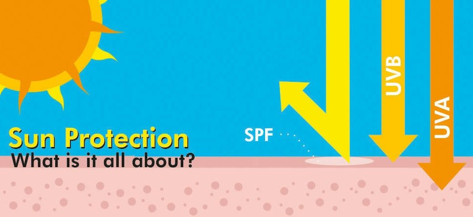 Sun Protection! What is it all about?